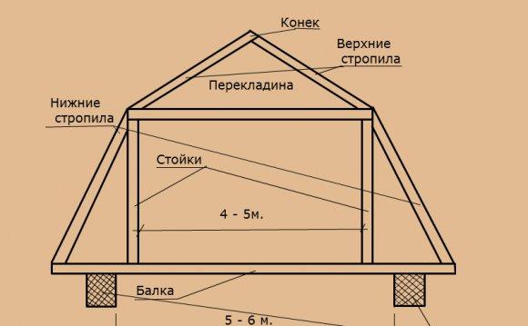 основные элементы конструкции